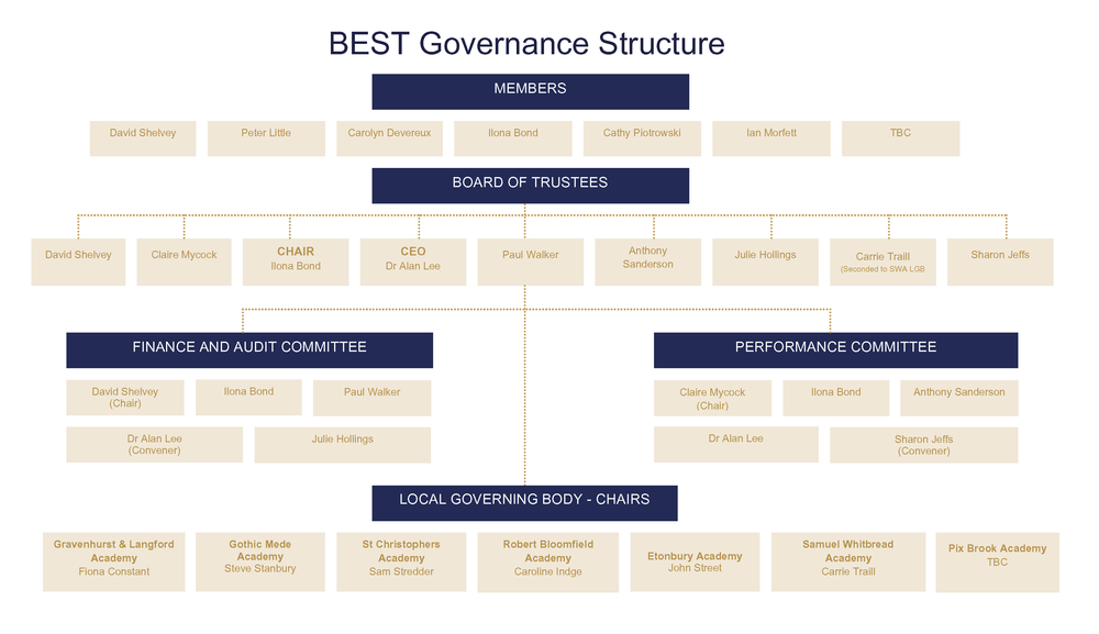 BEST Governance Structure Sept17 v2_Page_1.png