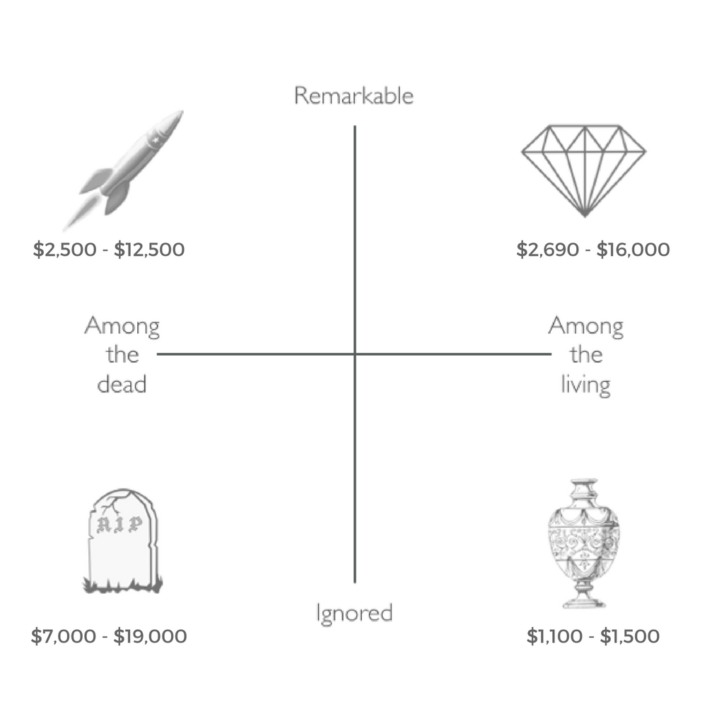 Cremation Diamonds Cost
