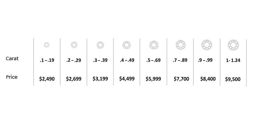Yellow Diamond Pricing
