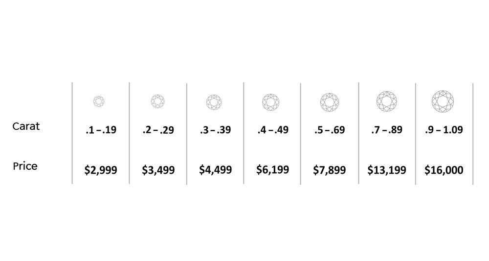 White Diamond Pricing