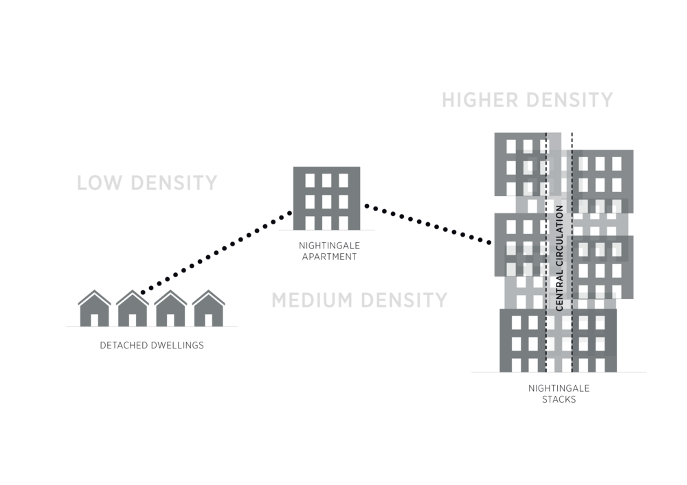 By stacking apartments, Nightingale Stacks maximises yield on a block.
