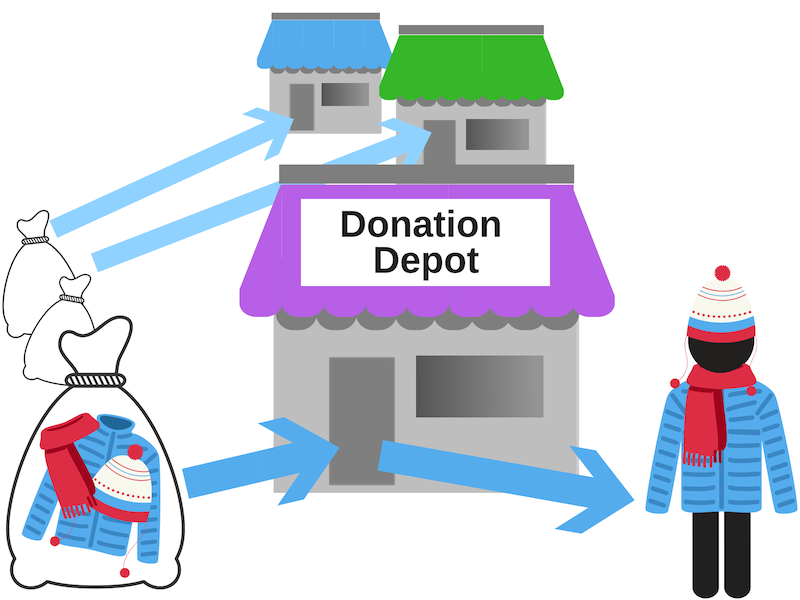 Coats are picked up by various not-for-profit agencies, and taken to their Donation Depots. Public donation depots are listed on 211, and individuals in need can pick up from the depots. -