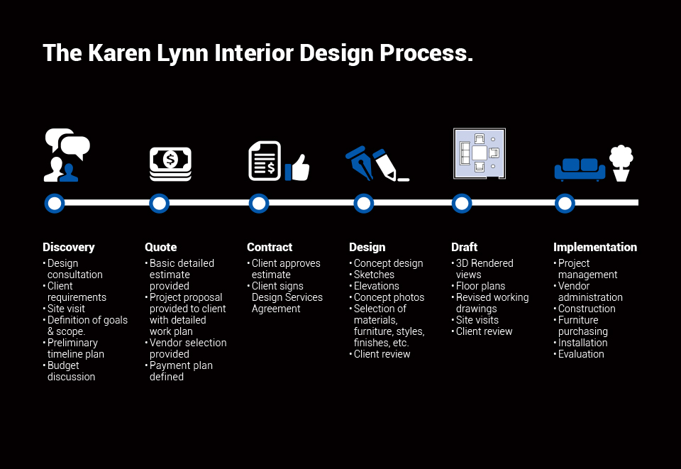 The Karen Lynn Interior Design Process