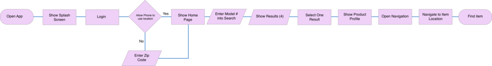 Decision-Flow-Diagram.png