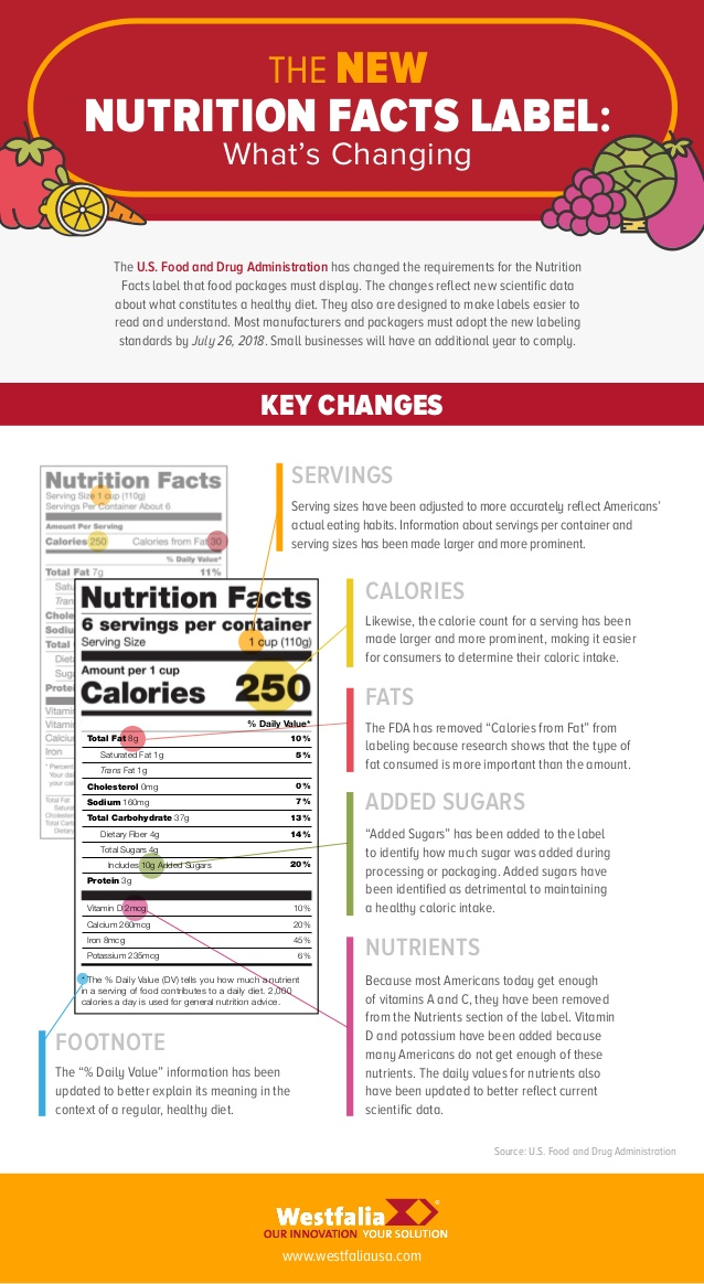the-new-nutrition-facts-label-whats-changing