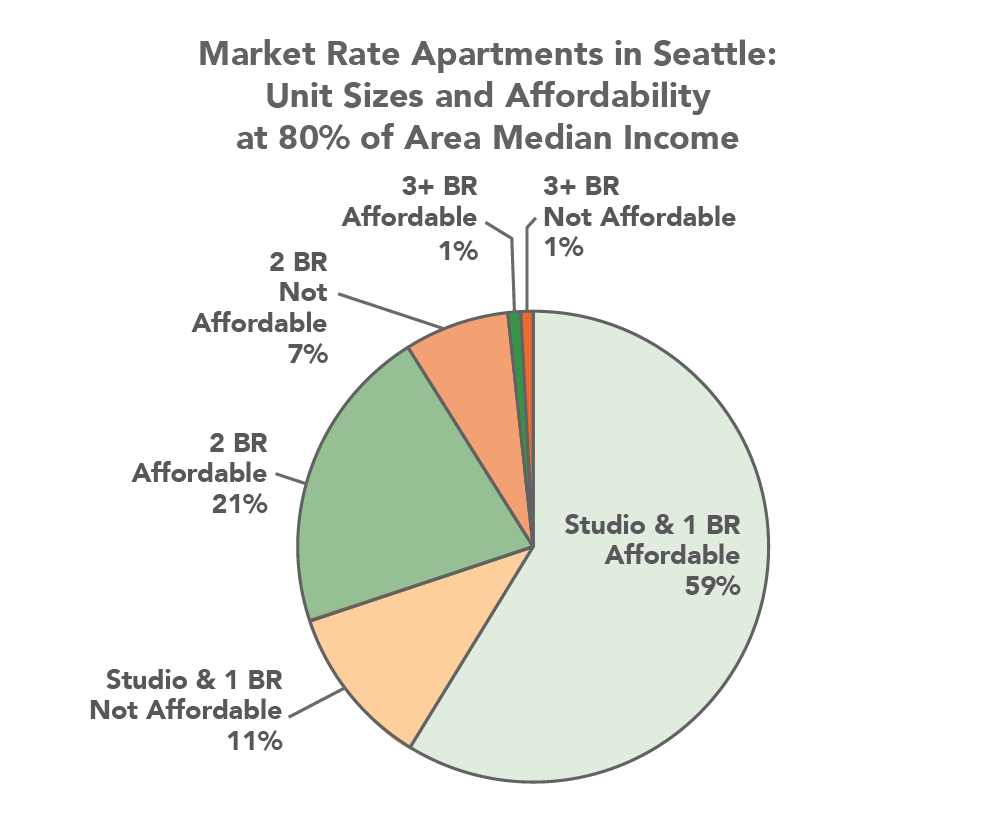 Graph captured from The Seattle Planning Commission's 2014 white paper. |   Images via  Housing Seattle report