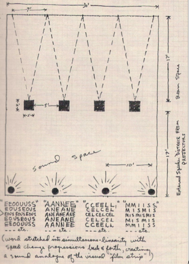 Fig 2   . Paul Sharits,  Soundstrip/    Filmstrip   , 1971-72. Artist's diagram indicating the artist's conception of how to install the work's sound, image, and object elements in relationship to the gallery space. Copyright Christopher Sharits