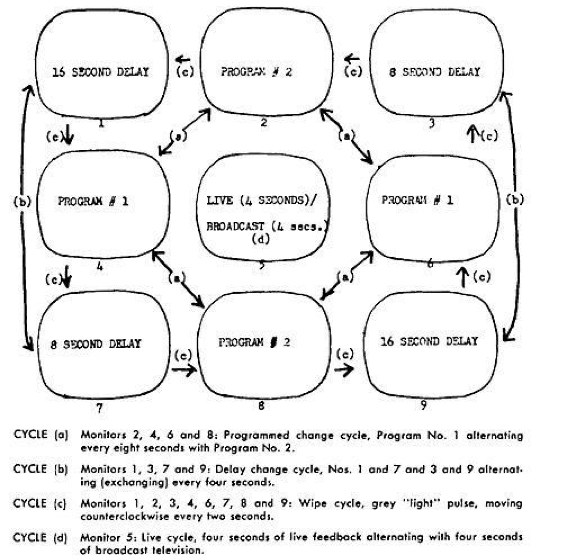Fig 6.rank Gillette and Ira Schneider, pe Cycle,969. Artist's diagram of the installation's complex video-programming cycles. Courtesy of Frank Gillette and Ira Schneider.