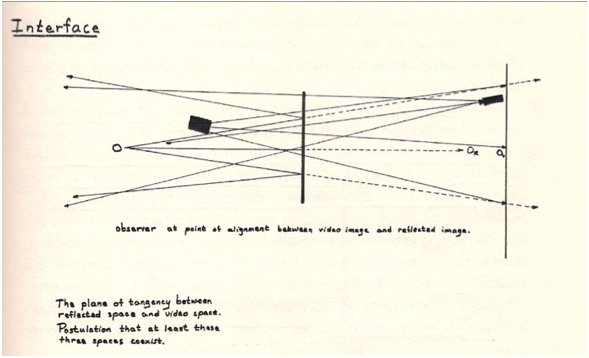 Fig 9.Peter Campus, Interface,972. Artist's diagram depicting the spatialized arrangement between camera, monitor, observer, glass screen, and the related feedback imagery. Courtesy of Locks Gallery, Philadelphia, Pennsylvania.
