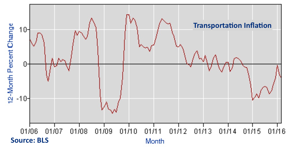 Blog transportation Bureau_of_Labor_Statistics_Data2