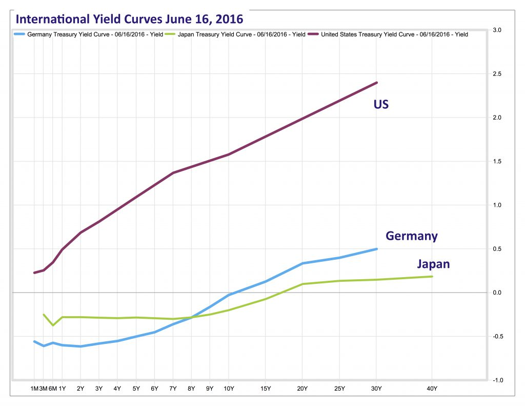 blog june 17 2016 All yield curves_TRYUS-FDS (2)