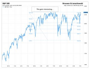 Blog 7816S&P 500 Annual 2_SP50-USA