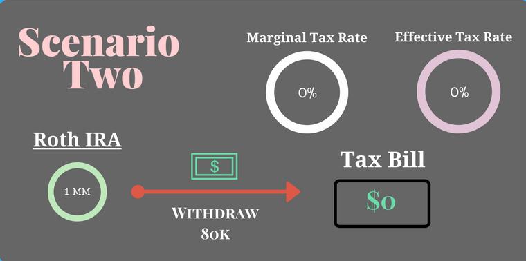 scenario-2_tax-diversification