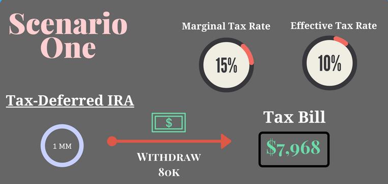 scenario1_tax-diversification