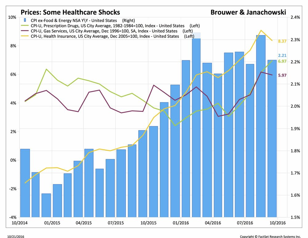 inflation healthcare shocks