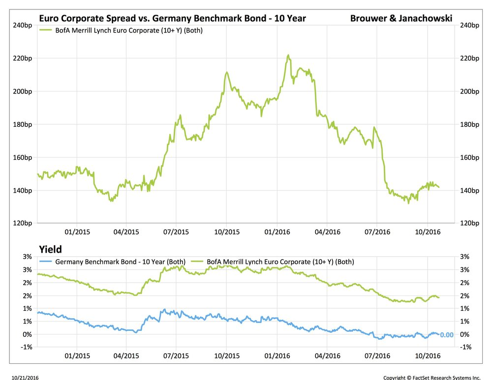 low rates euro corporate spread