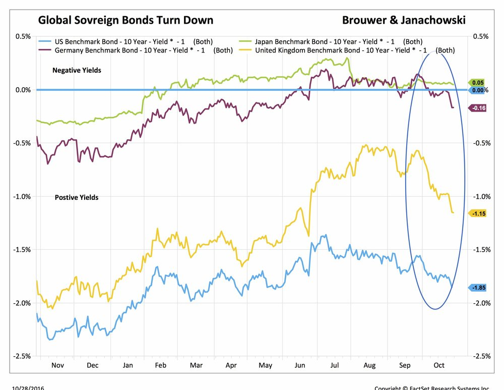 global sovreign bonds turn down