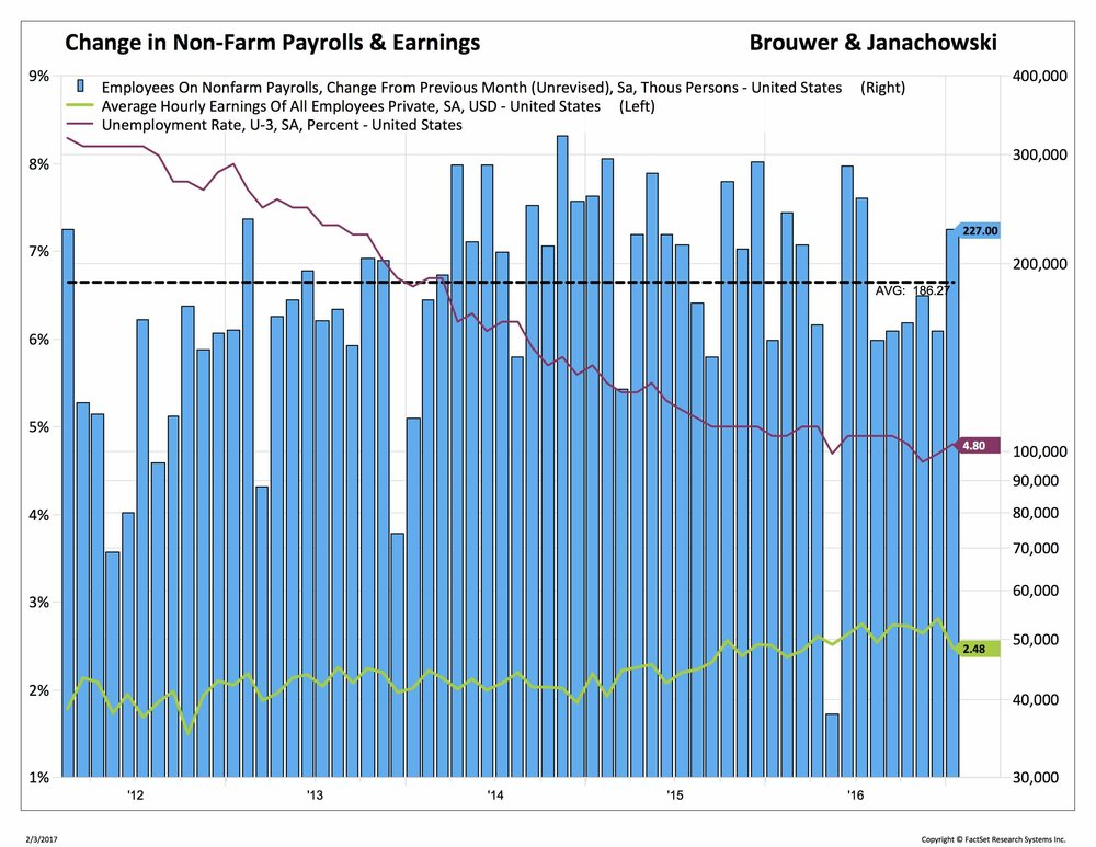 Change in non-farm payrolls and earnings Brouwer and Janachowski