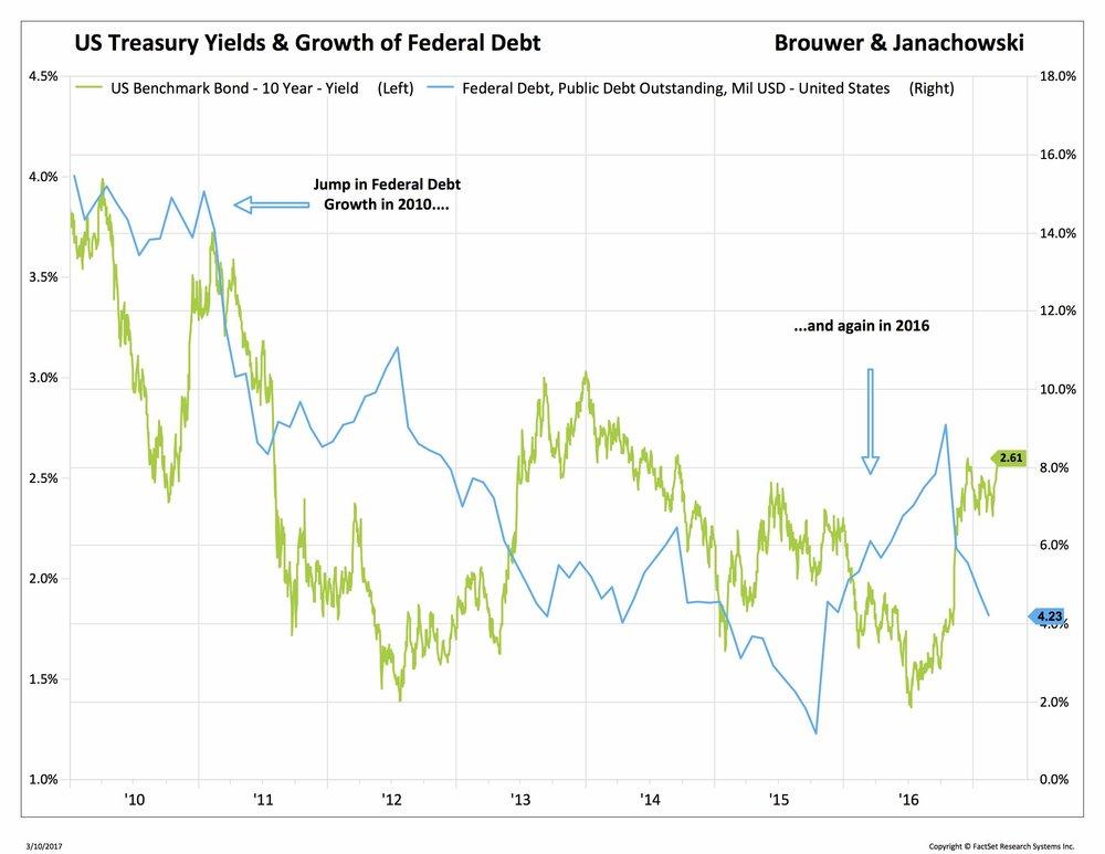 Blog 3 3-13-2017 growth of debt 3_.jpg