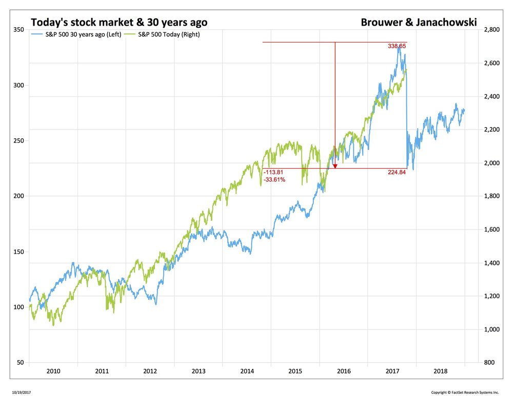 Blog 3 10-19-17 ECON - Sep - S&P 500 today vs. 30 years ago_.jpg