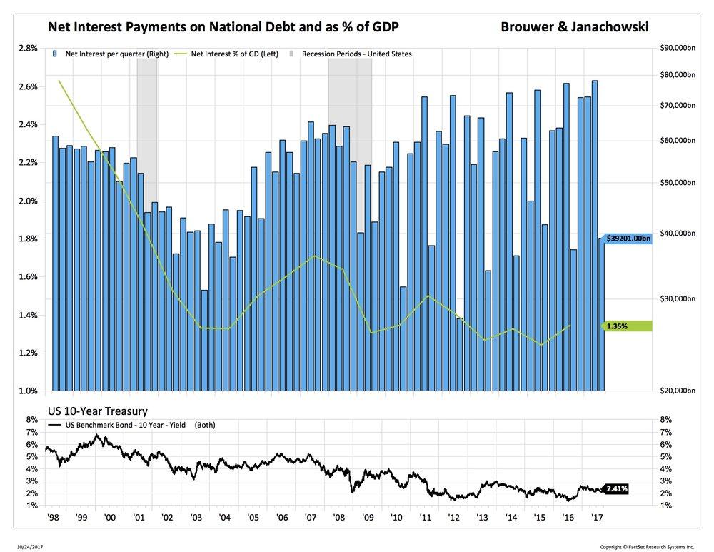 Blog 1 10-27-2017 interest pmt GDP_.jpg