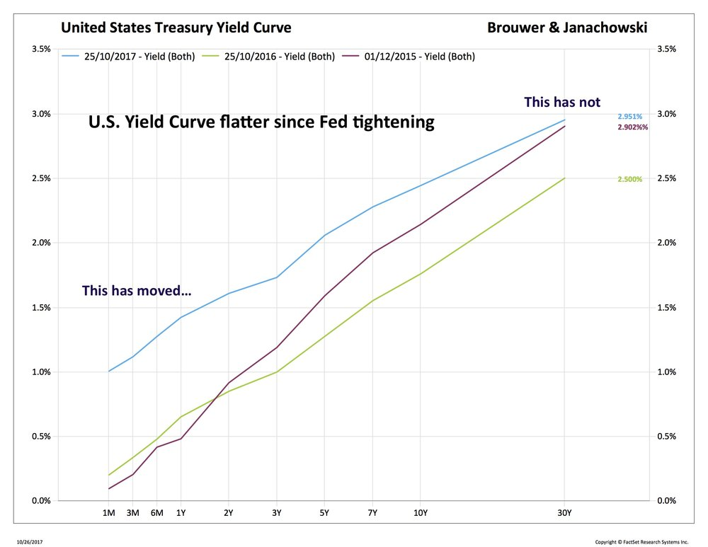 Blog 3 10-27-17 us curves 2_TRYUS-FDS (1).jpg