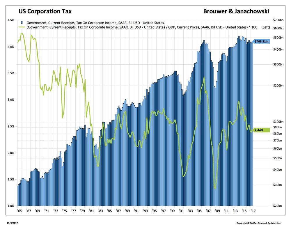 Blog 1 11-9-17 Corp Tax_.jpg