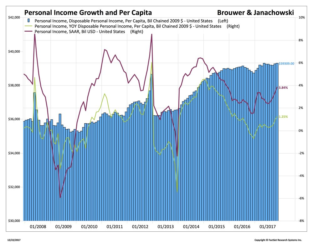 Blog 3 12-22-17US - Personal Income per capita 2_FITB-USA.jpg