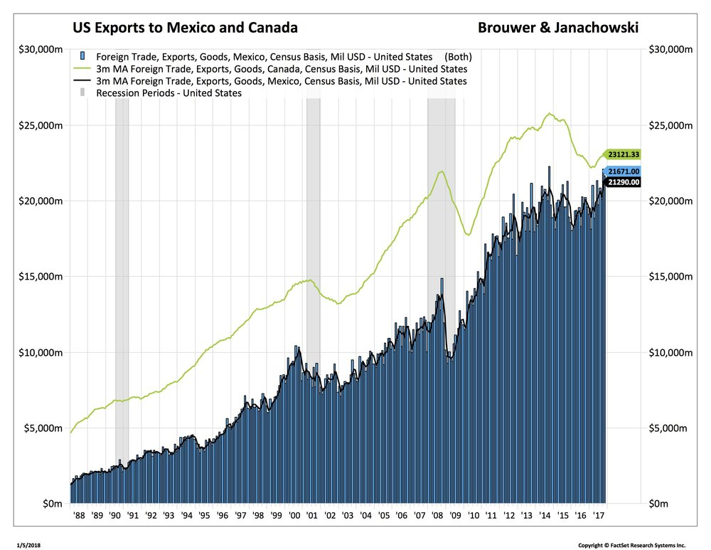 Blog 2 1-5-18 mex canada exports_.jpg