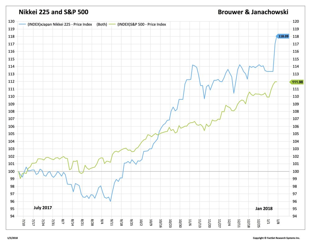 Blog 3 1-5-18 Nikkei & SPX_.jpg
