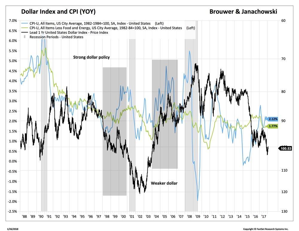 Blog 2 1-26-18 dollar index & CPI 2_CNYUSD-FX1.jpg