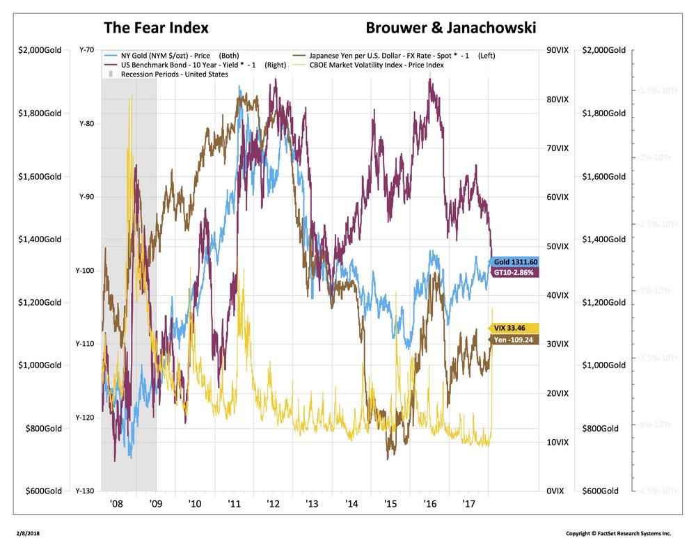 Blog 2 2-8-18 fear 4 gold rates core 1_NYGOLD-FDS.jpg