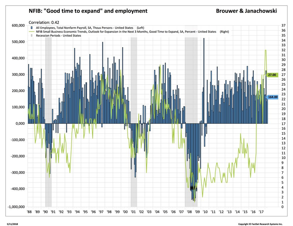 Blog 2NFIB and employment_.jpg