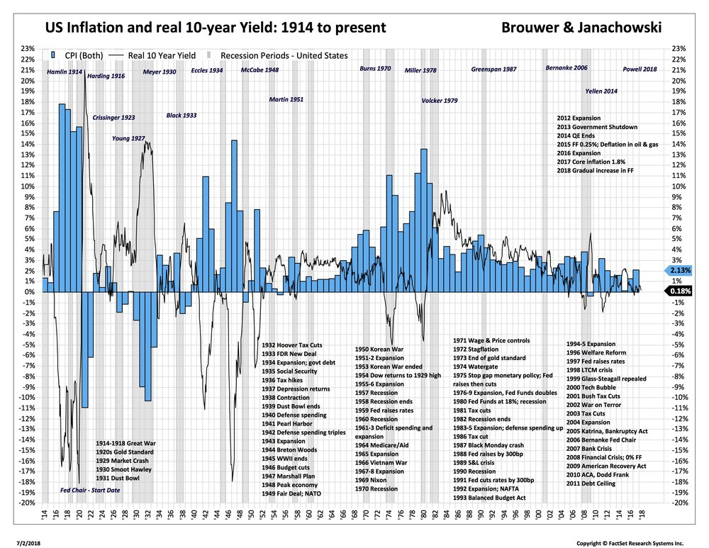 Inflation 100 years real rates blue_.jpg
