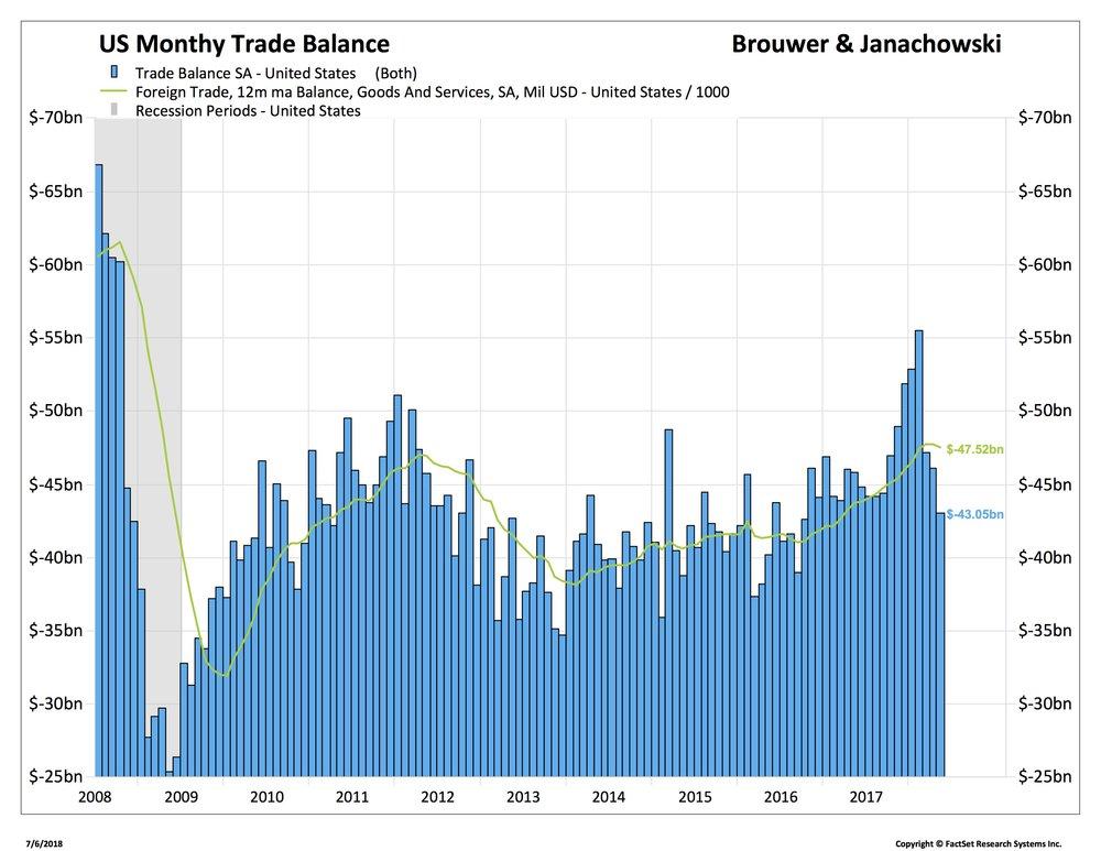 1 US - Trade Balance SA_.jpg
