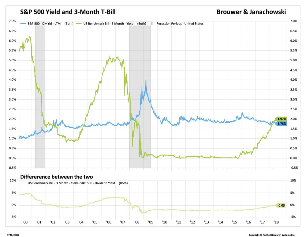 1 SPX Yield 3 m yield delta_SP50-USA.jpg