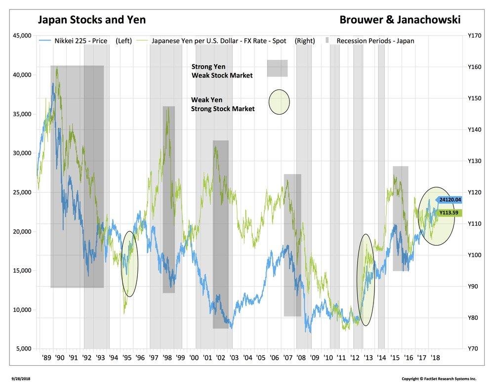 3 nikkei and yen_NIK-NKX.jpg