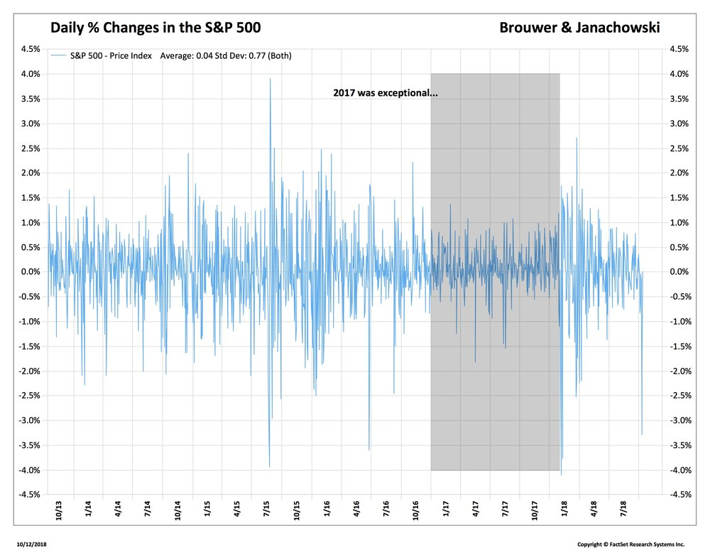 3. SPX Daily % Changes 13-18_.jpg