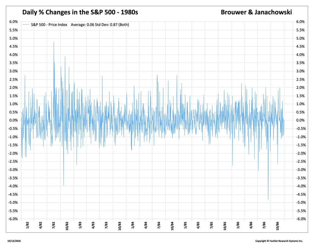 4 SPX Daily % Changes 1980s_.jpg