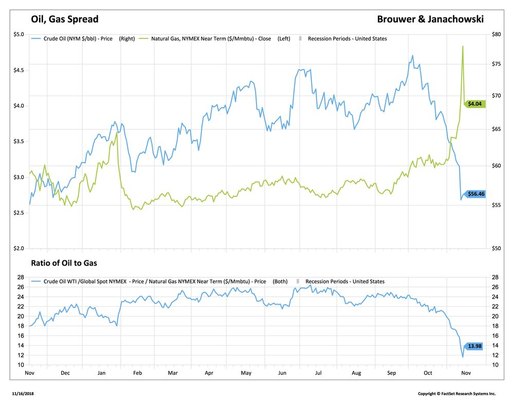 2 Oil gas spread short_OIL-FDS.jpg
