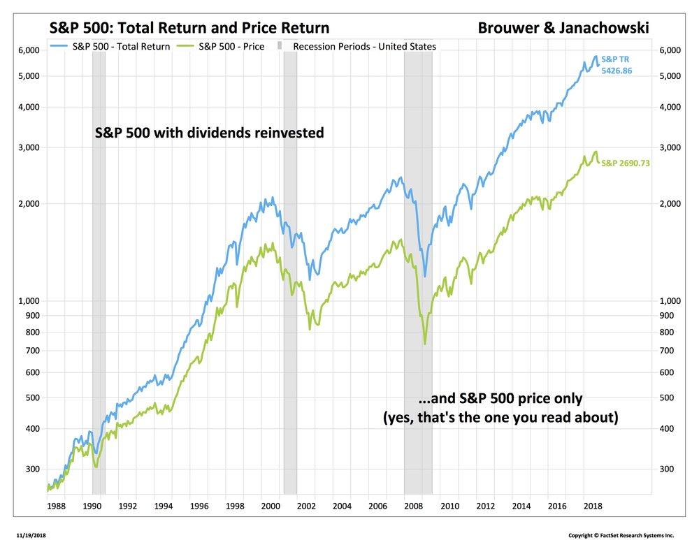S&P Total Return_SP50-USA.jpg