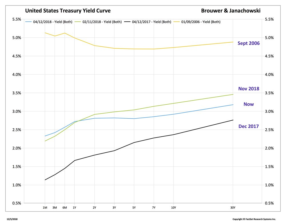 GT yield curve_TRYUS-FDS.jpg