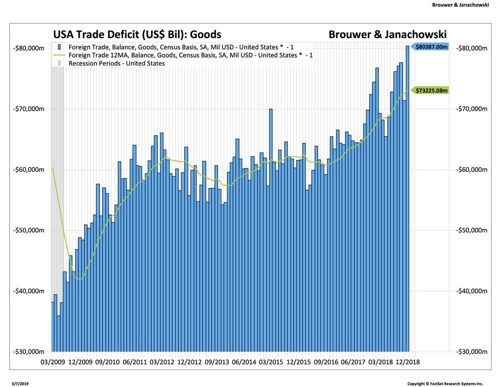 1. USA goodsDeficit_HSI-HKX.jpg