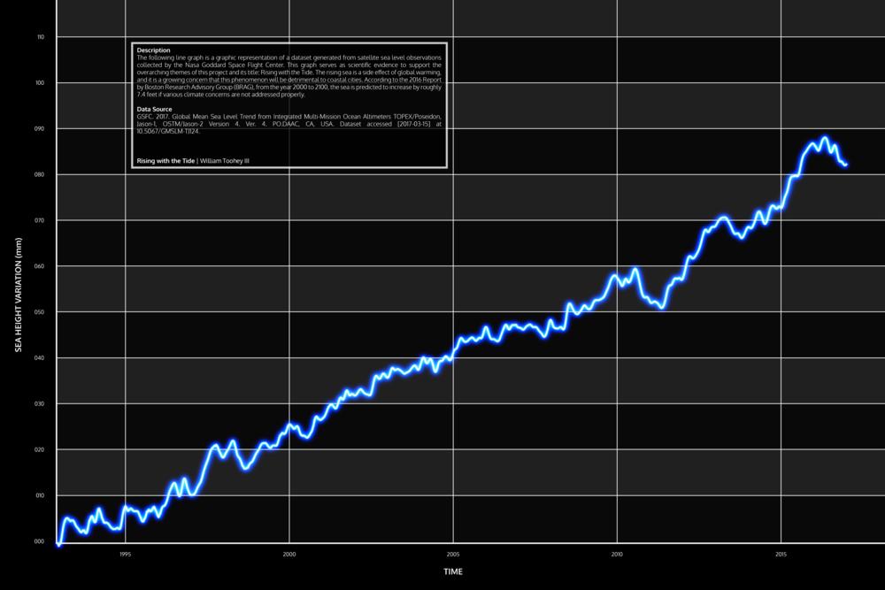 Rising Sea Levels_1993-2016_wtiii.png