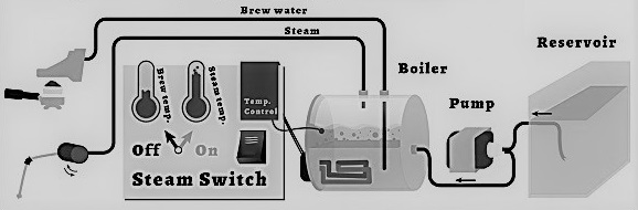 manual Italian single boiler coffee machine schematic to help manual Italian coffee machine buyers to understand how manual Italian single boiler coffee machines work and why manual Italian coffee single boiler machines are a great choice for home espresso.