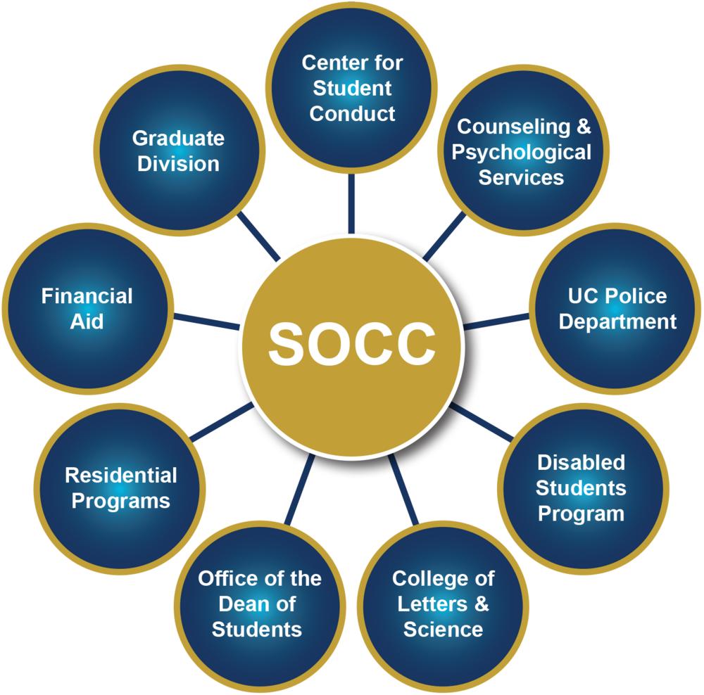 socc-chart.png