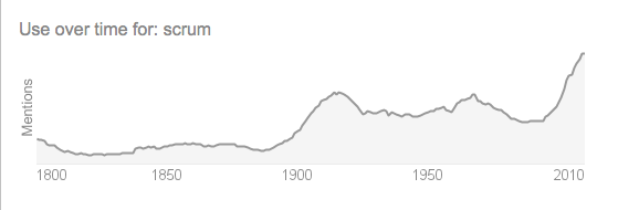 "Popularity of the Word ""Scrum"" - Noticable increase since 2000."