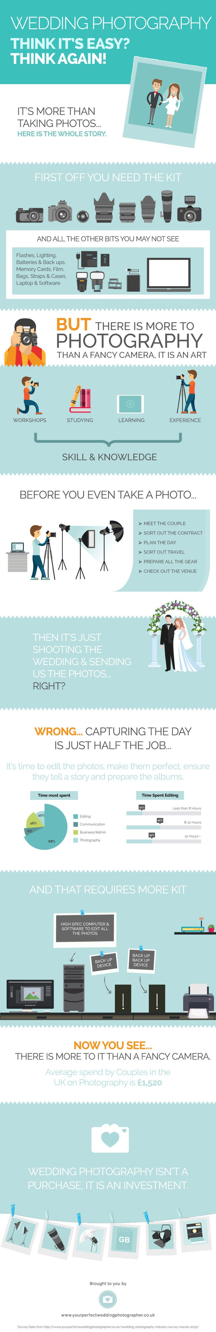 Image credit:  yourperfectweddingphotographer.co.uk