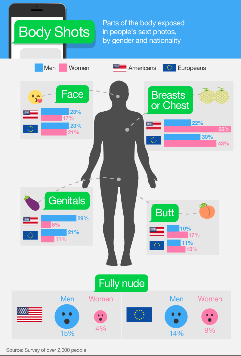 Send Nudes Infographic 2
