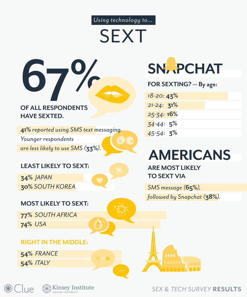 Clue Sex Tech Survey Sexting.png